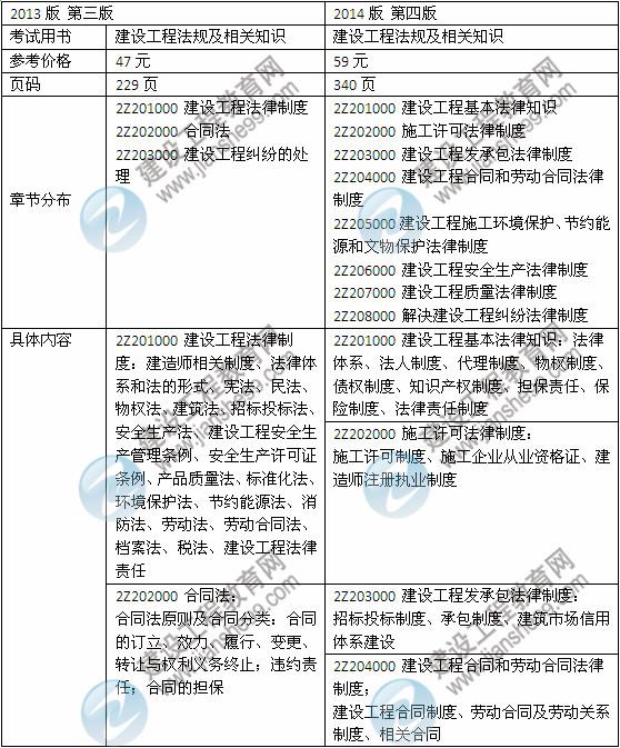 2014年二级建造师新版大纲及教材改版幅度